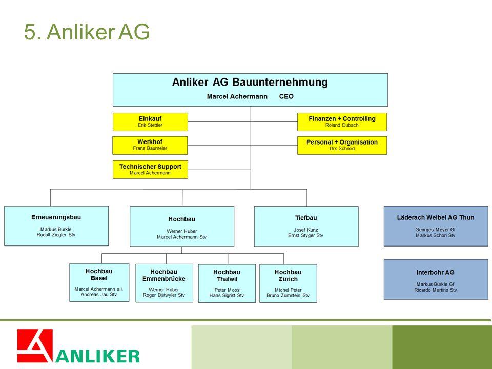5. Anliker AG