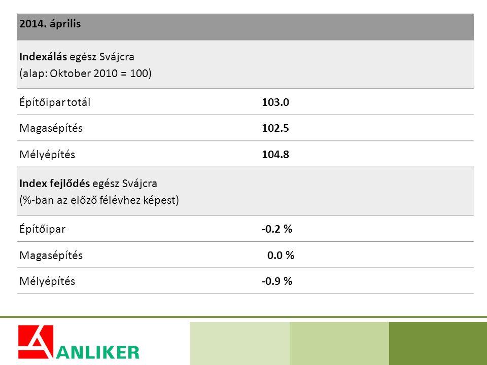 2014. április Indexálás egész Svájcra (alap: Oktober 2010 = 100) Építőipar totál103.0 Magasépítés102.5 Mélyépítés104.8 Index fejlődés egész Svájcra (%