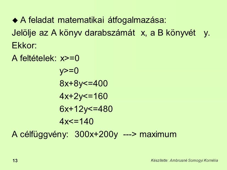 Készítette: Ambrusné Somogyi Kornélia 13  A feladat matematikai átfogalmazása: Jelölje az A könyv darabszámát x, a B könyvét y.
