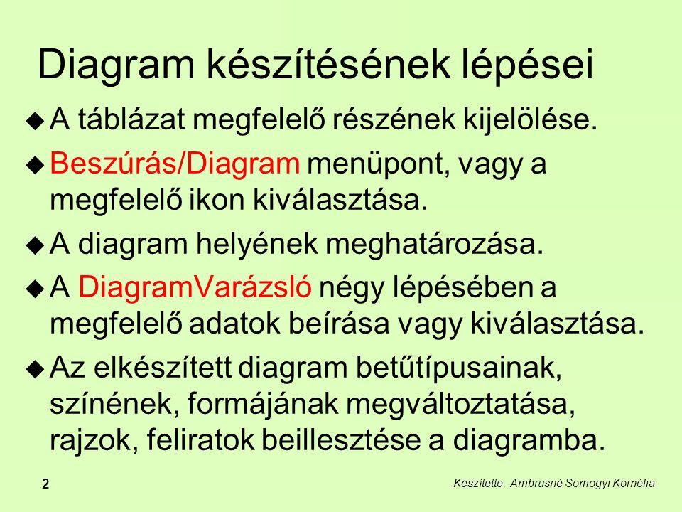 Készítette: Ambrusné Somogyi Kornélia 2 Diagram készítésének lépései  A táblázat megfelelő részének kijelölése.