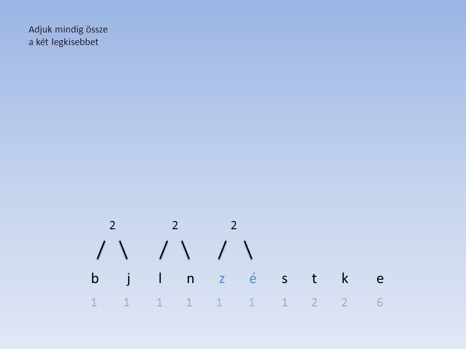 b j l n z é s t k e 1 1 1 1 1 1 1 2 2 6 Adjuk mindig össze a két legkisebbet 222