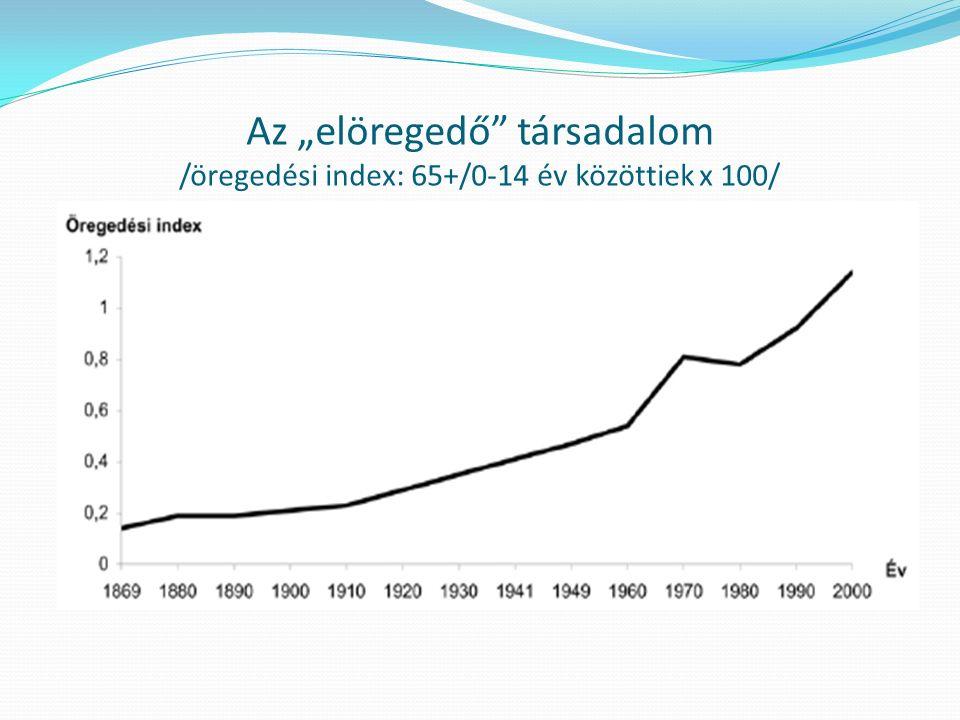 """Az """"elöregedő"""" társadalom /öregedési index: 65+/0-14 év közöttiek x 100/"""