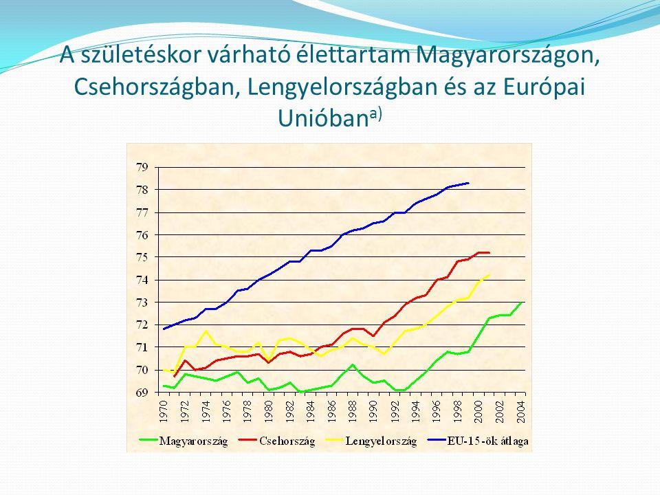 A születéskor várható élettartam Magyarországon, Csehországban, Lengyelországban és az Európai Unióban a)