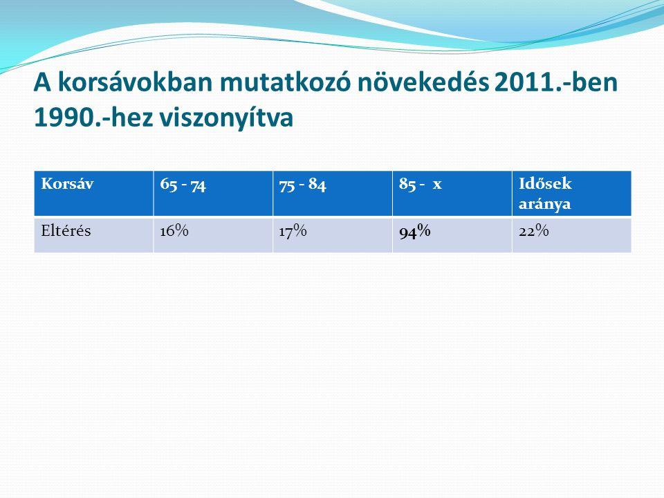 A korsávokban mutatkozó növekedés 2011.-ben 1990.-hez viszonyítva Korsáv65 - 7475 - 8485 - xIdősek aránya Eltérés16%17%94%22%