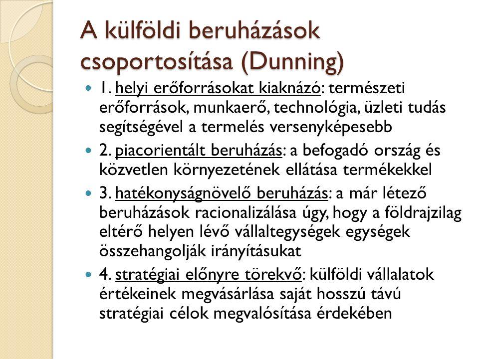 A külföldi beruházások csoportosítása (Dunning) 1. helyi erőforrásokat kiaknázó: természeti erőforrások, munkaerő, technológia, üzleti tudás segítségé