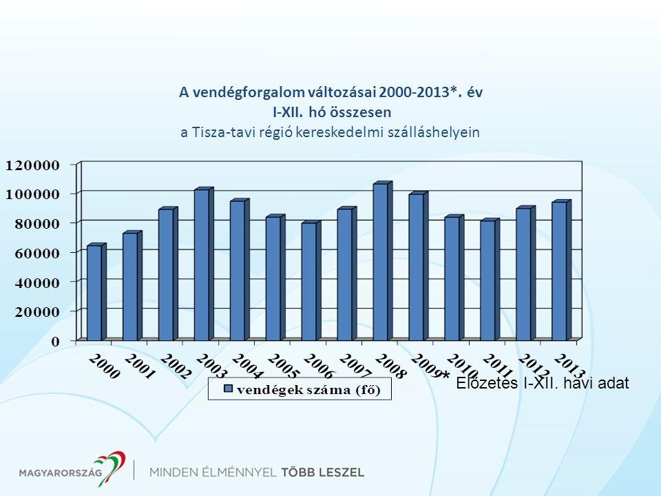 A vendégforgalom változásai 2000-2013*. év I-XII. hó összesen a Tisza-tavi régió kereskedelmi szálláshelyein * Előzetes I-XII. havi adat