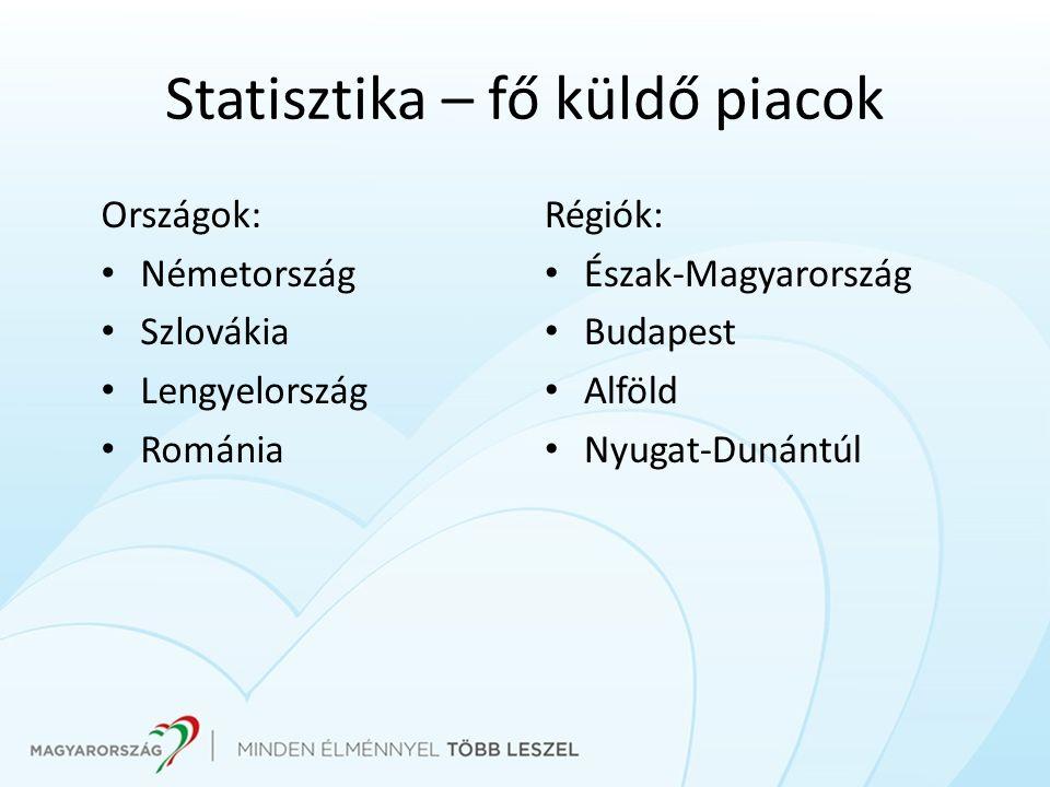 Statisztika – fő küldő piacok Országok: Németország Szlovákia Lengyelország Románia Régiók: Észak-Magyarország Budapest Alföld Nyugat-Dunántúl