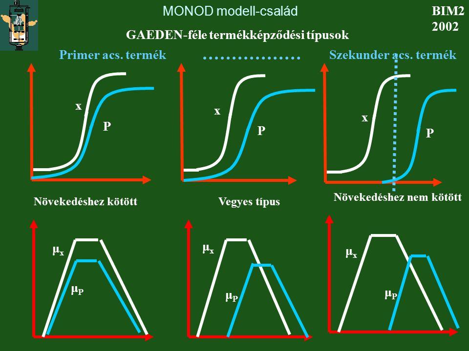 MONOD modell-család BIM2 2002 Növekedéshez kötött Növekedéshez nem kötött Vegyes típus x x x P P P μxμx μxμx μxμx μPμP μPμP μPμP GAEDEN-féle termékkép