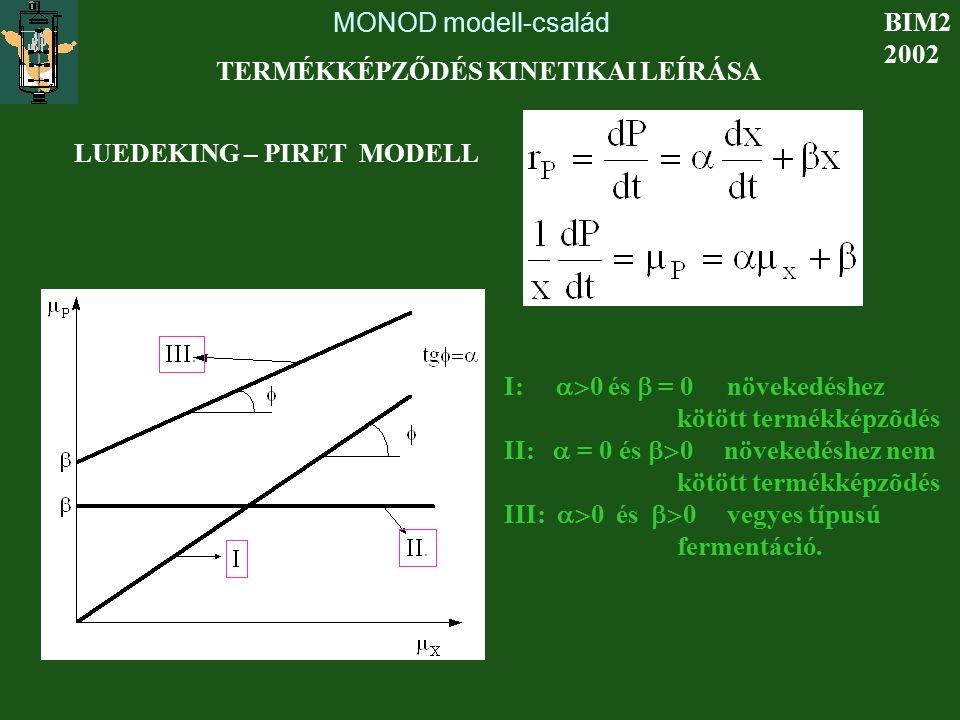 MONOD modell-család BIM2 2002 TERMÉKKÉPZŐDÉS KINETIKAI LEÍRÁSA LUEDEKING – PIRET MODELL I:  0 és  = 0 növekedéshez kötött termékképzõdés II:  = 0