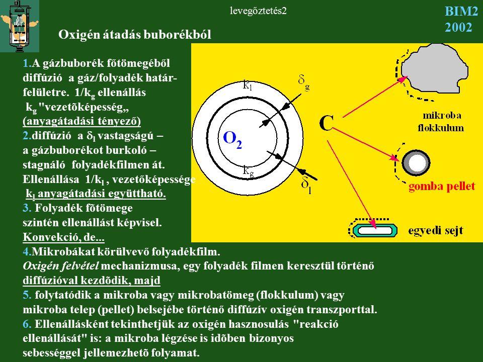 levegőztetés2 BIM2 2002 Oxigén átadás buborékból 1.A gázbuborék főtömegéből diffúzió a gáz/folyadék határ- felületre. 1/k g ellenállás k g
