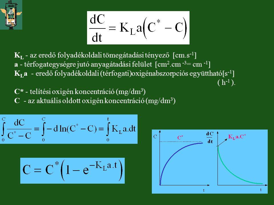 K L - az eredő folyadékoldali tömegátadási tényező  cm.s -1  a - térfogategységre jutó anyagátadási felület  cm 2.cm -3 = cm -1  K L a - eredő fol