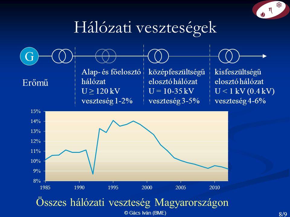 © Gács Iván (BME) Hálózati veszteségek G Erőmű Alap- és főelosztó hálózat U ≥ 120 kV veszteség 1-2% középfeszültségű elosztó hálózat U = 10-35 kV veszteség 3-5% kisfeszültségű elosztó hálózat U < 1 kV (0.4 kV) veszteség 4-6% Összes hálózati veszteség Magyarországon 8/9