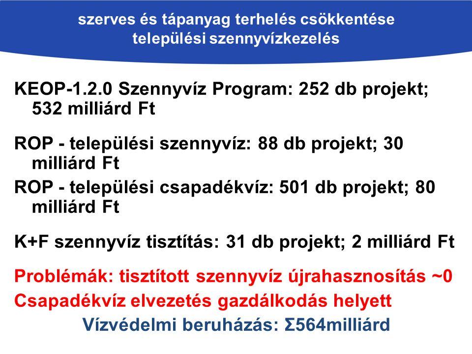 szerves és tápanyag terhelés csökkentése települési szennyvízkezelés KEOP-1.2.0 Szennyvíz Program: 252 db projekt; 532 milliárd Ft ROP - települési szennyvíz: 88 db projekt; 30 milliárd Ft ROP - települési csapadékvíz: 501 db projekt; 80 milliárd Ft K+F szennyvíz tisztítás: 31 db projekt; 2 milliárd Ft Problémák: tisztított szennyvíz újrahasznosítás ~0 Csapadékvíz elvezetés gazdálkodás helyett Vízvédelmi beruházás: Σ564milliárd