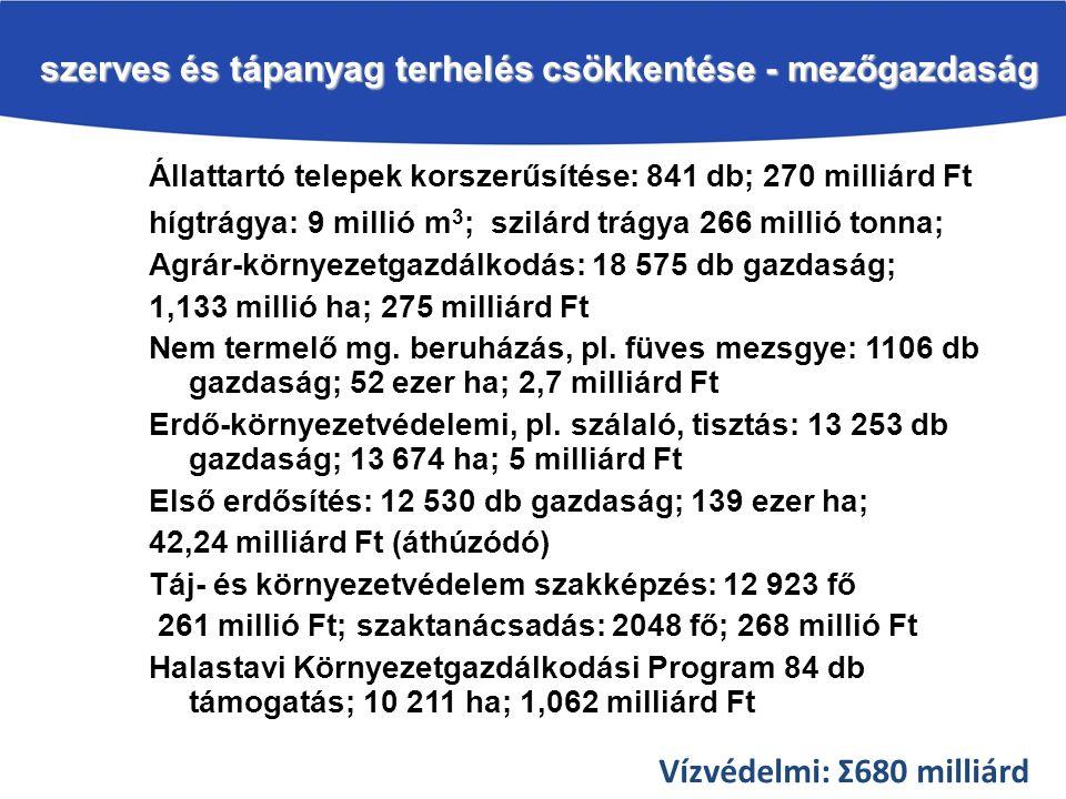 szerves és tápanyag terhelés csökkentése - mezőgazdaság Állattartó telepek korszerűsítése: 841 db; 270 milliárd Ft hígtrágya: 9 millió m 3 ; szilárd trágya 266 millió tonna; Agrár-környezetgazdálkodás: 18 575 db gazdaság; 1,133 millió ha; 275 milliárd Ft Nem termelő mg.