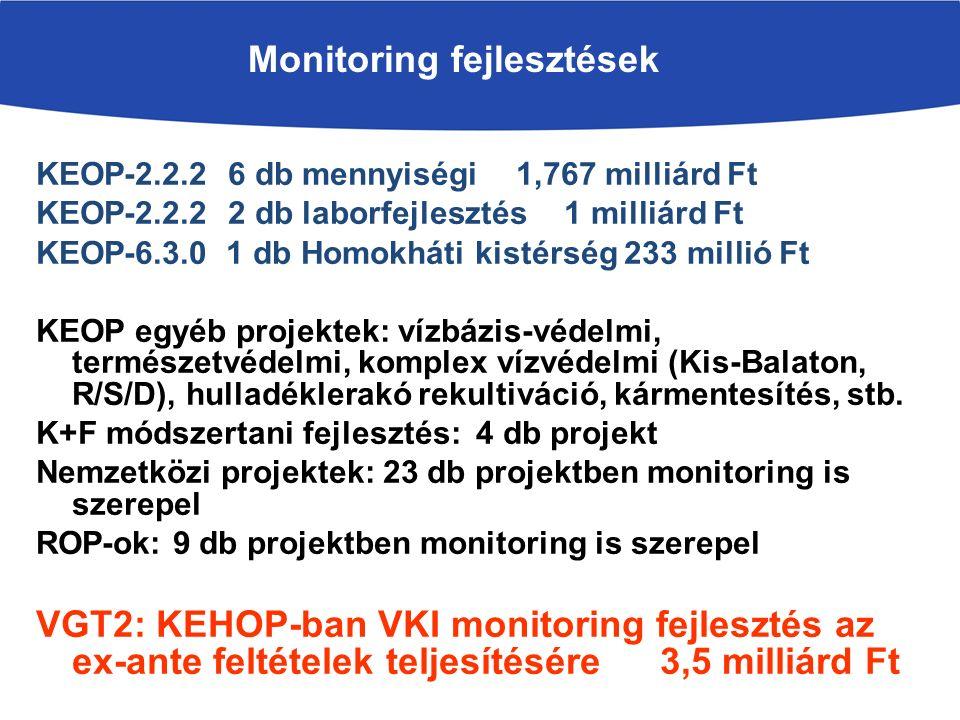 Monitoring fejlesztések KEOP-2.2.2 6 db mennyiségi 1,767 milliárd Ft KEOP-2.2.22 db laborfejlesztés1 milliárd Ft KEOP-6.3.0 1 db Homokháti kistérség 233 millió Ft KEOP egyéb projektek: vízbázis-védelmi, természetvédelmi, komplex vízvédelmi (Kis-Balaton, R/S/D), hulladéklerakó rekultiváció, kármentesítés, stb.