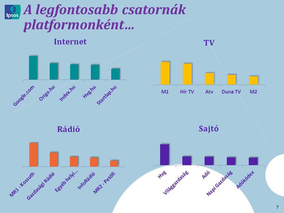 7 A legfontosabb csatornák platformonként…