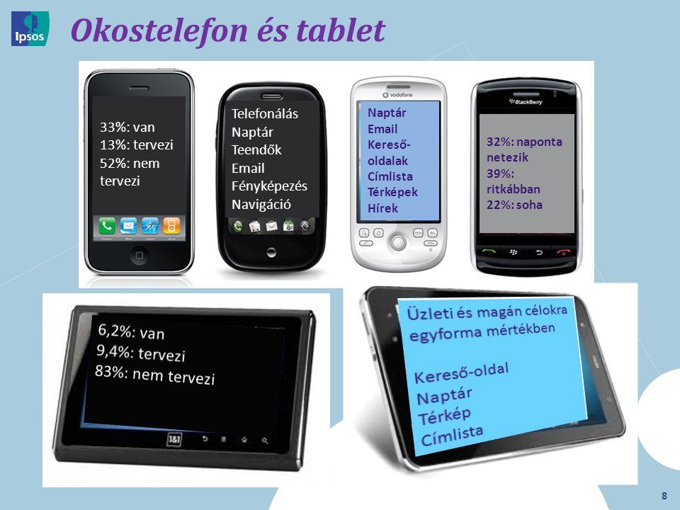 8 Okostelefon és tablet 33%: van 13%: tervezi 52%: nem tervezi Telefonálás Naptár Teendők Email Fényképezés Navigáció Naptár Email Kereső- oldalak Címlista Térképek Hírek 32%: naponta netezik 39%: ritkábban 22%: soha