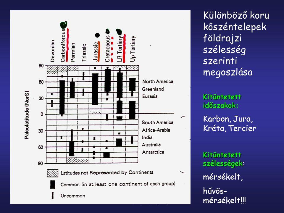 Különböző koru kőszéntelepek földrajzi szélesség szerinti megoszlása Kitüntetett időszakok: Karbon, Jura, Kréta, Tercier Kitüntetett szélességek: mérs