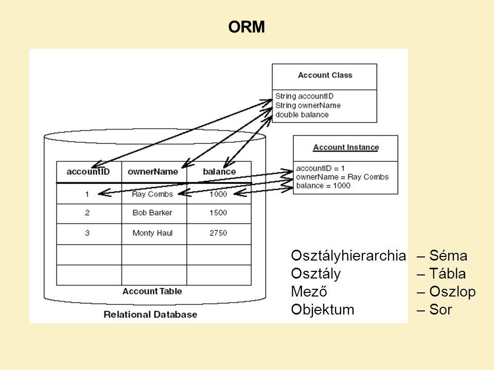 ORM Osztályhierarchia – Séma Osztály – Tábla Mező – Oszlop Objektum – Sor