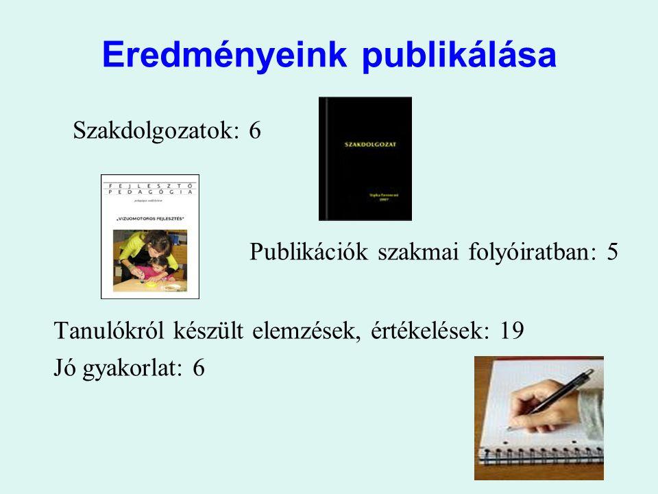 Eredményeink publikálása Szakdolgozatok: 6 Publikációk szakmai folyóiratban: 5 Tanulókról készült elemzések, értékelések: 19 Jó gyakorlat: 6