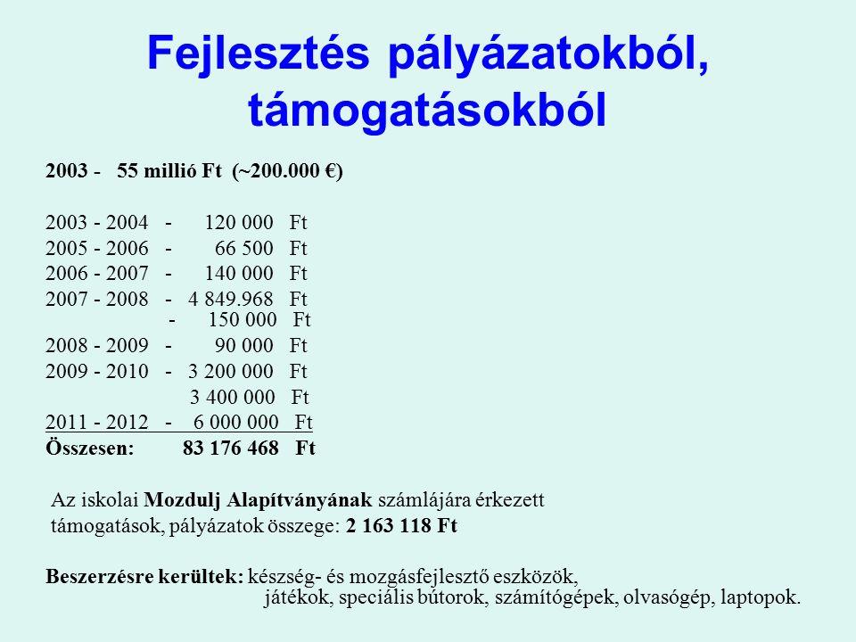 Fejlesztés pályázatokból, támogatásokból 2003 - 55 millió Ft (~200.000 €) 2003 - 2004 - 120 000 Ft 2005 - 2006 - 66 500 Ft 2006 - 2007 - 140 000 Ft 20