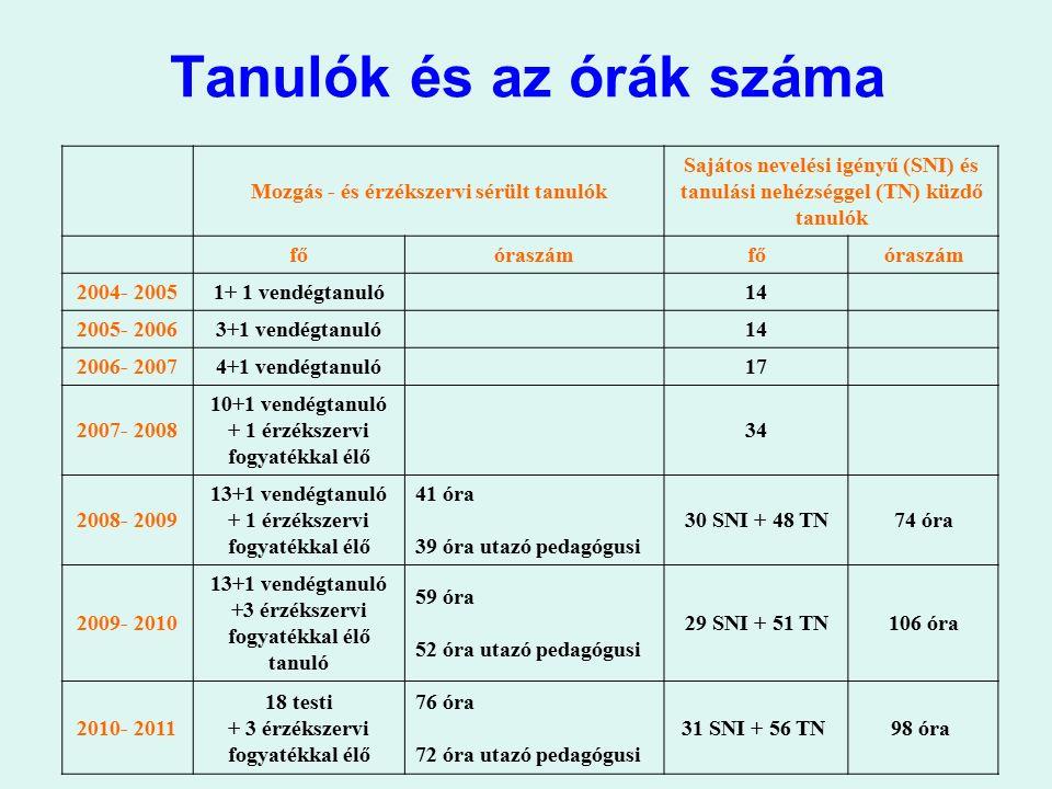 Tanulók és az órák száma Mozgás - és érzékszervi sérült tanulók Sajátos nevelési igényű (SNI) és tanulási nehézséggel (TN) küzdő tanulók főóraszámfőór