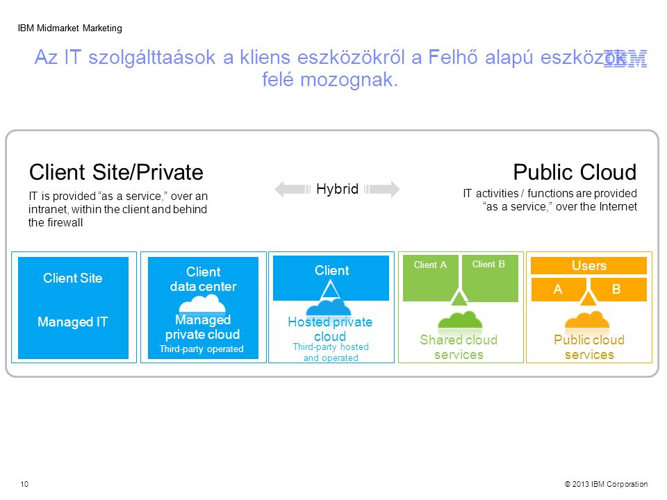 © 2013 IBM Corporation IBM Midmarket Marketing Az IT szolgálttaások a kliens eszközökről a Felhő alapú eszközök felé mozognak. 10 Third-party hosted a