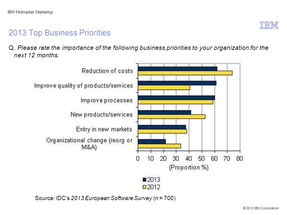 © 2013 IBM Corporation IBM Midmarket Marketing 2013 Top Business Priorities Q.