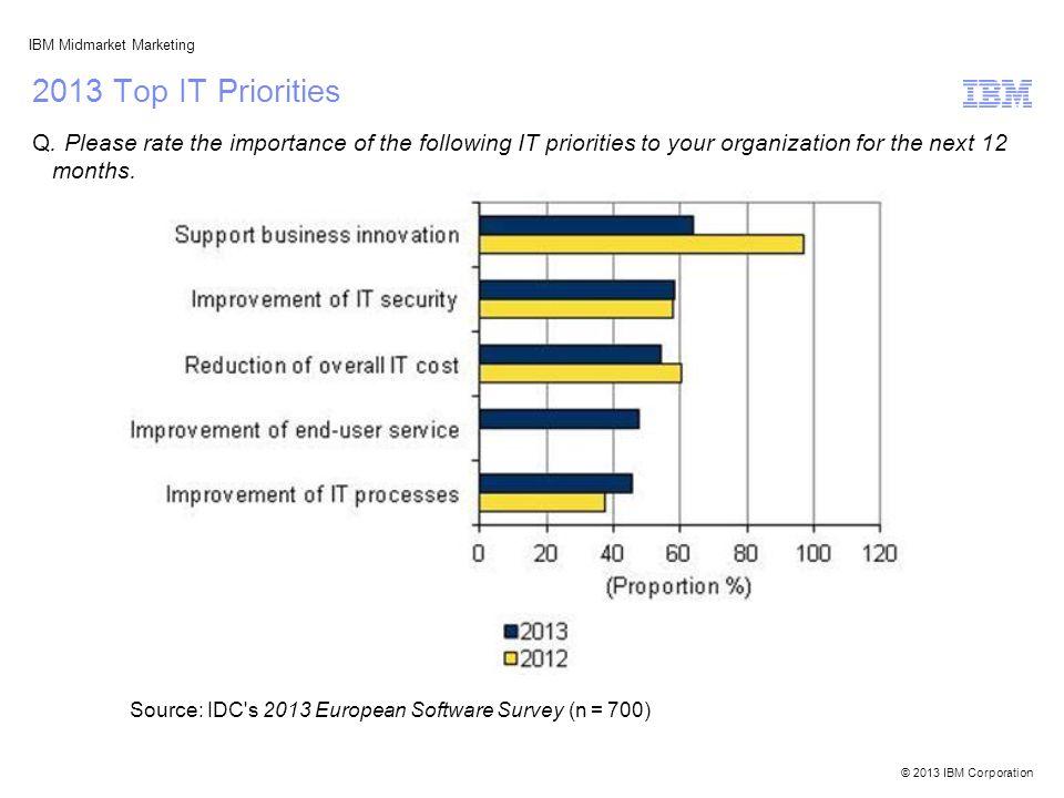 © 2013 IBM Corporation IBM Midmarket Marketing 2013 Top IT Priorities Q.