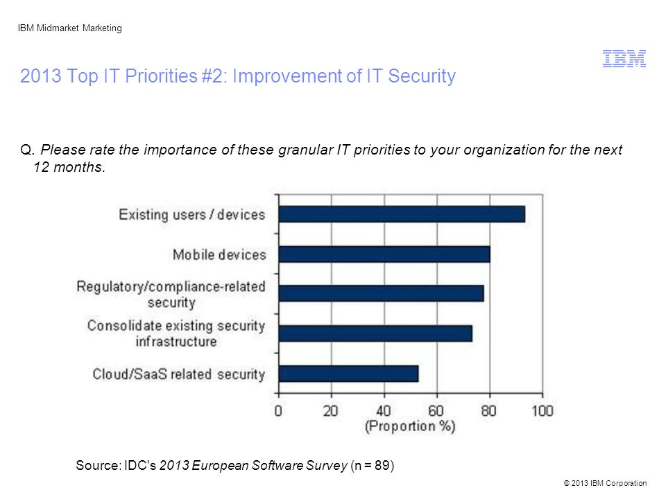 © 2013 IBM Corporation IBM Midmarket Marketing 2013 Top IT Priorities #2: Improvement of IT Security Q. Please rate the importance of these granular I