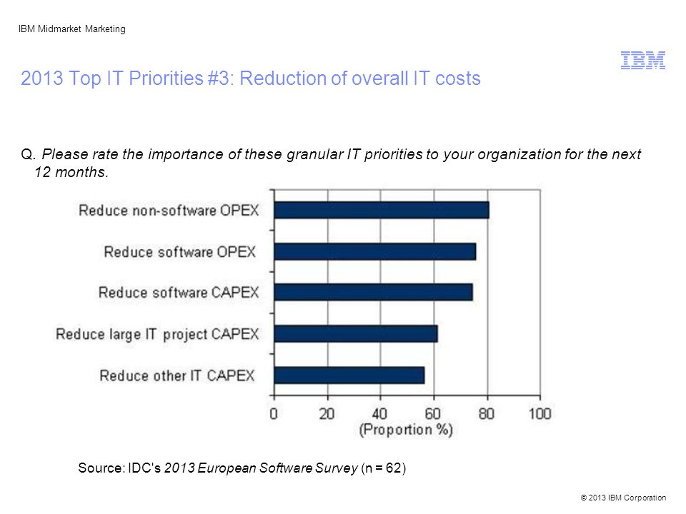 © 2013 IBM Corporation IBM Midmarket Marketing 2013 Top IT Priorities #3: Reduction of overall IT costs Q.