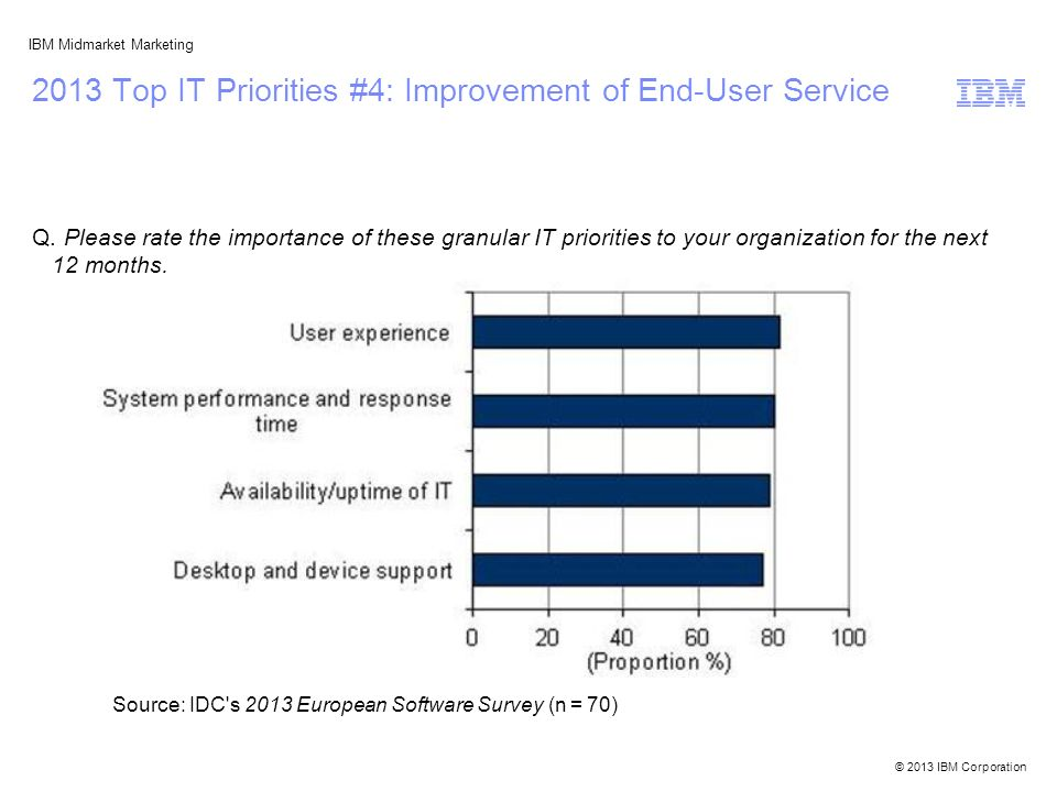 © 2013 IBM Corporation IBM Midmarket Marketing 2013 Top IT Priorities #4: Improvement of End-User Service Q. Please rate the importance of these granu