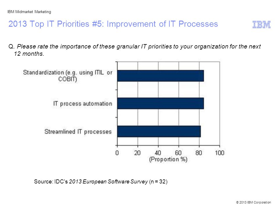 © 2013 IBM Corporation IBM Midmarket Marketing 2013 Top IT Priorities #5: Improvement of IT Processes Q. Please rate the importance of these granular