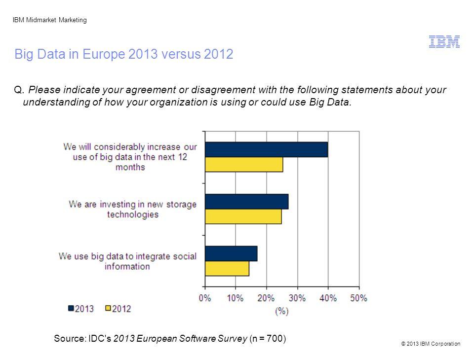 © 2013 IBM Corporation IBM Midmarket Marketing Big Data in Europe 2013 versus 2012 Q.
