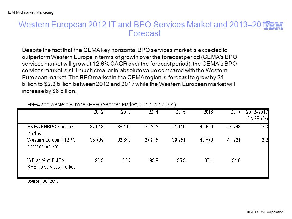© 2013 IBM Corporation IBM Midmarket Marketing Western European 2012 IT and BPO Services Market and 2013–2017 Forecast Despite the fact that the CEMA key horizontal BPO services market is expected to outperform Western Europe in terms of growth over the forecast period (CEMA s BPO services market will grow at 12.6% CAGR over the forecast period), the CEMA s BPO services market is still much smaller in absolute value compared with the Western European market.