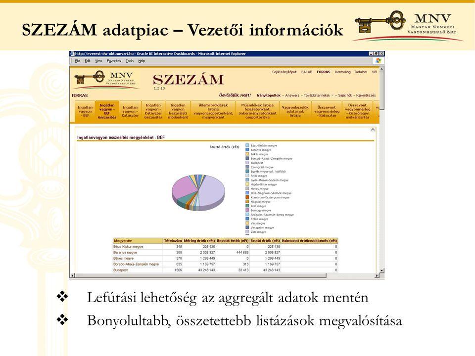 SZEZÁM adatpiac – Vezetői információk  Lefúrási lehetőség az aggregált adatok mentén  Bonyolultabb, összetettebb listázások megvalósítása