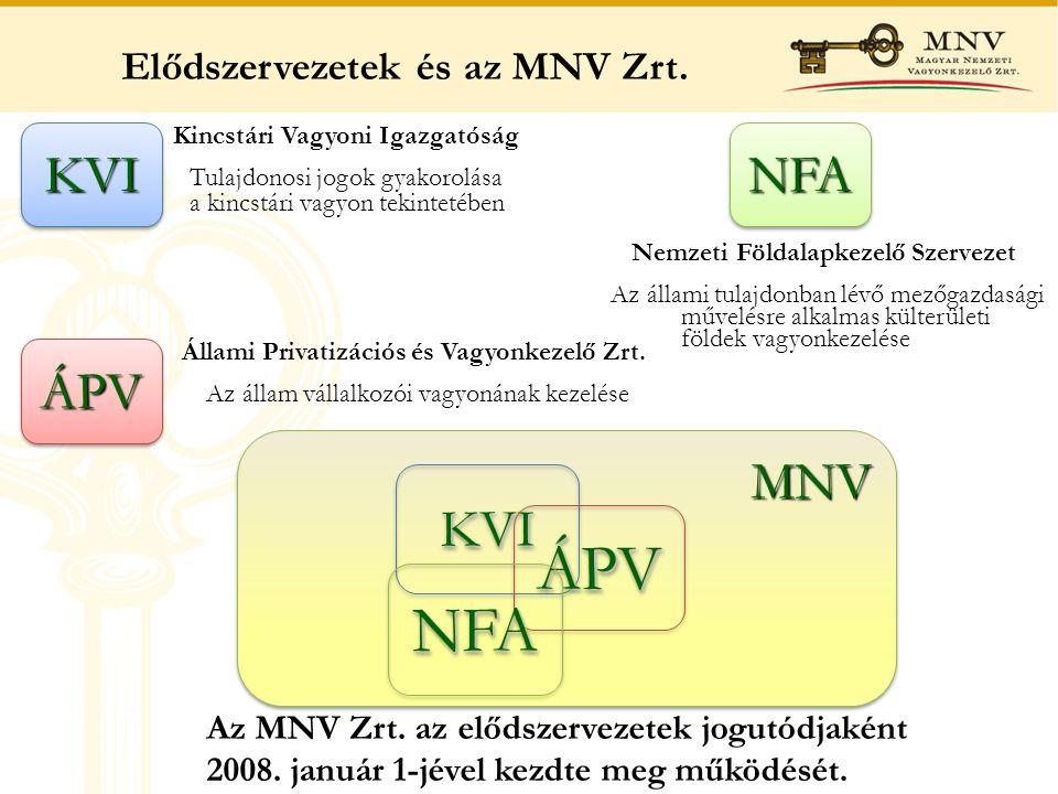 MNVMNV KVIKVI ÁPVÁPV NFANFA Elődszervezetek és az MNV Zrt.ÁPVÁPV Állami Privatizációs és Vagyonkezelő Zrt. Az állam vállalkozói vagyonának kezelése KV