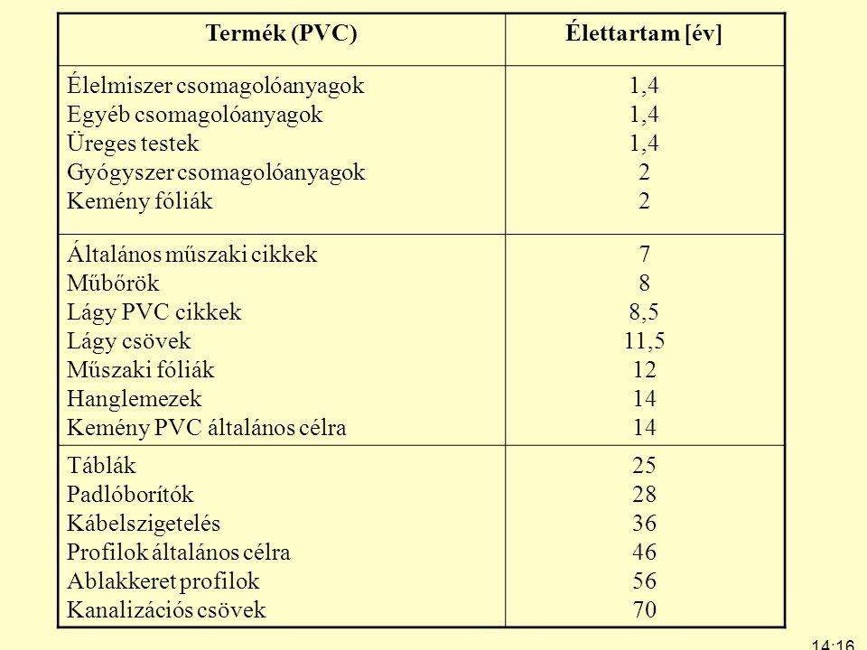 14:19 7:24 Termék (PVC)Élettartam [év] Élelmiszer csomagolóanyagok Egyéb csomagolóanyagok Üreges testek Gyógyszer csomagolóanyagok Kemény fóliák 1,4 2