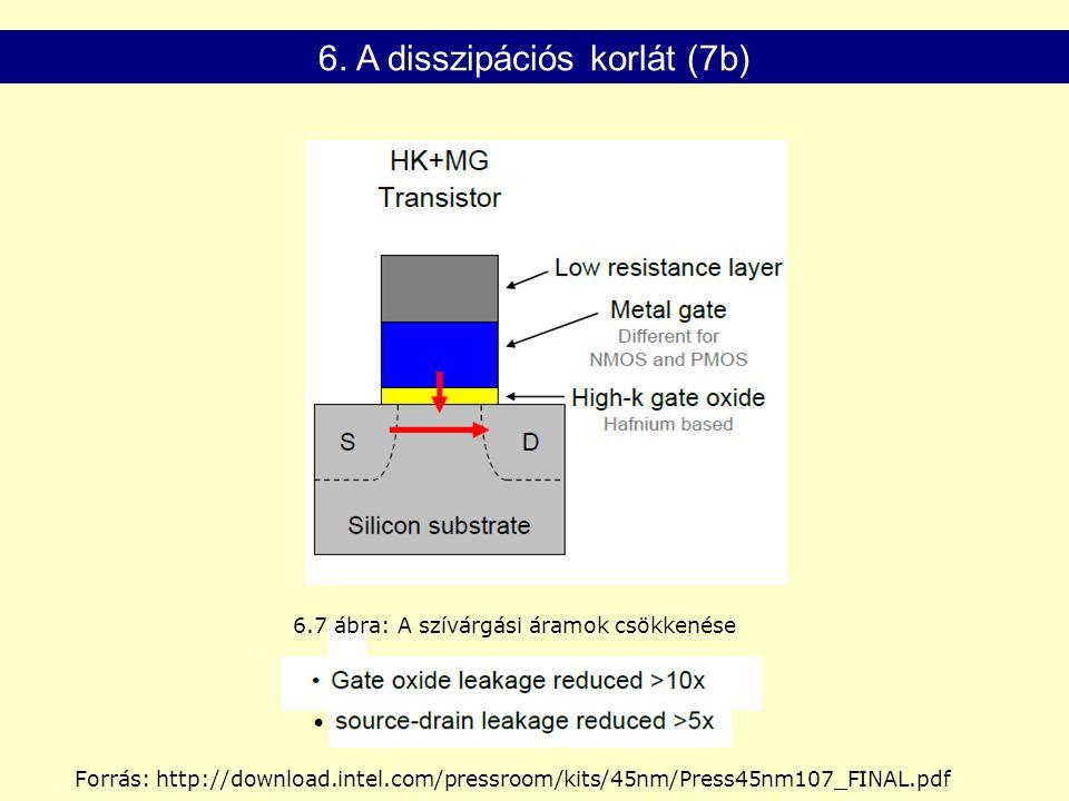6. A disszipációs korlát (7b) 6.7 ábra: A szívárgási áramok csökkenése Forrás: http://download.intel.com/pressroom/kits/45nm/Press45nm107_FINAL.pdf