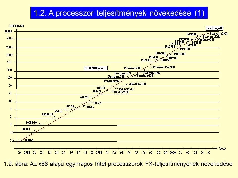 4.4.ábra: Az x86 alapú Intel processzorok órafrekvenciájának növekedése 4.2.
