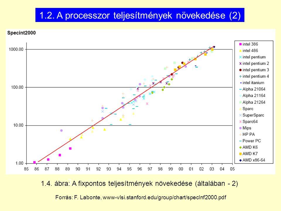 MP Platforms MP Cores Itanium 9500Itanium xxItanium 9300 2014 or 2015 11/2012 2/2010 (Tukwila) 4C(Poulson) 8C(Kittson) na Boxboro-MC 32 nm/3100 mtrs 2.53-1.73 GHz 512 kB L2I/256 kB L2D 32 MB shared L3 2 x MC x 2 SMI x 2 x DDR3-1066 4 full/2 half QPI 6.4/4.8 GT/s LGA1248 New instructions New microarchitecture Integrated MC Serial SMI links Ring bus interconnect Turbo Boost QPI-based SMM Directory cache Vastly enh.