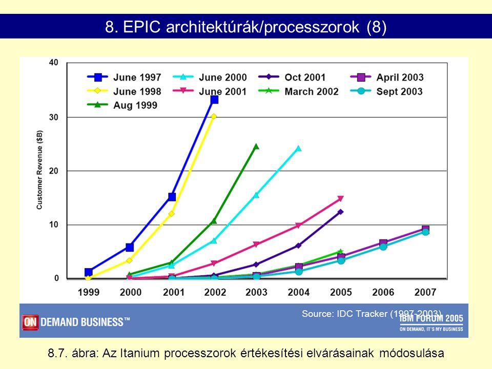 8.7. ábra: Az Itanium processzorok értékesítési elvárásainak módosulása 8.