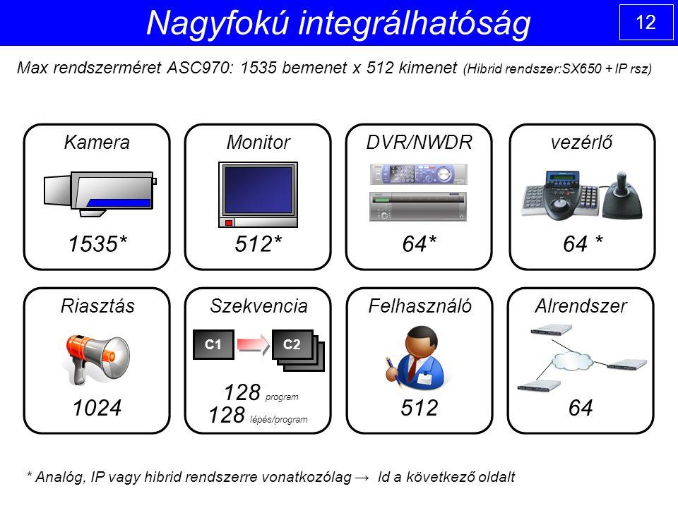 12 Nagyfokú integrálhatóság Kamera 1535* Monitor 512* DVR/NWDR 64* vezérlő 64 * Riasztás 1024 Szekvencia 128 program 128 lépés/program C1C2 Felhasználó 512 Alrendszer 64 Max rendszerméret ASC970: 1535 bemenet x 512 kimenet (Hibrid rendszer:SX650 + IP rsz) * Analóg, IP vagy hibrid rendszerre vonatkozólag → ld a következő oldalt
