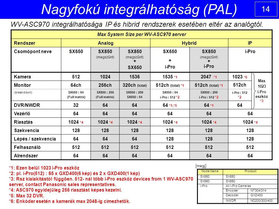 14 Nagyfokú integrálhatóság (PAL) WV-ASC970 integrálhatósága IP és hibrid rendszerek esetében eltér az analógtól.