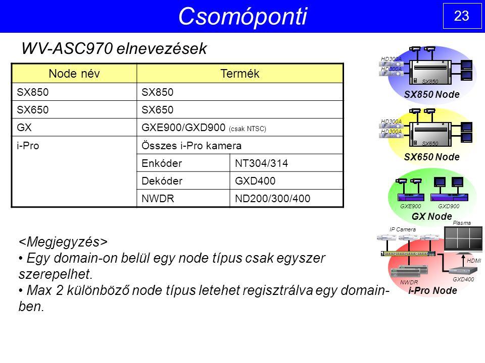 23 Csomóponti Node névTermék SX850 SX650 GXGXE900/GXD900 (csak NTSC) i-ProÖsszes i-Pro kamera EnkóderNT304/314 DekóderGXD400 NWDRND200/300/400 WV-ASC970 elnevezések Egy domain-on belül egy node típus csak egyszer szerepelhet.