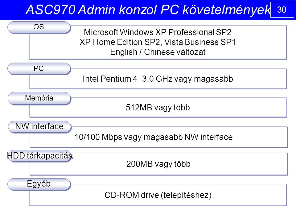 30 ASC970 Admin konzol PC követelmények 200MB vagy több 10/100 Mbps vagy magasabb NW interface CD-ROM drive (telepítéshez) 512MB vagy több Intel Pentium 4 3.0 GHz vagy magasabb Microsoft Windows XP Professional SP2 XP Home Edition SP2, Vista Business SP1 English / Chinese változat Microsoft Windows XP Professional SP2 XP Home Edition SP2, Vista Business SP1 English / Chinese változat OS PC Memória Egyéb NW interface HDD tárkapacitás