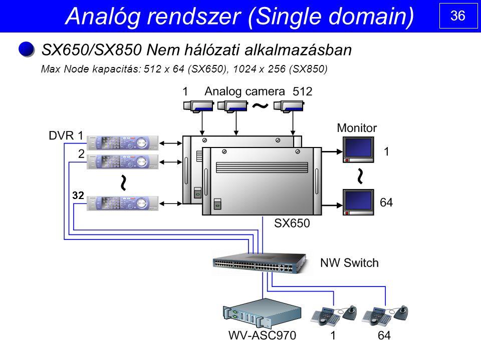 36 Analóg rendszer (Single domain) SX650/SX850 Nem hálózati alkalmazásban Max Node kapacitás: 512 x 64 (SX650), 1024 x 256 (SX850)