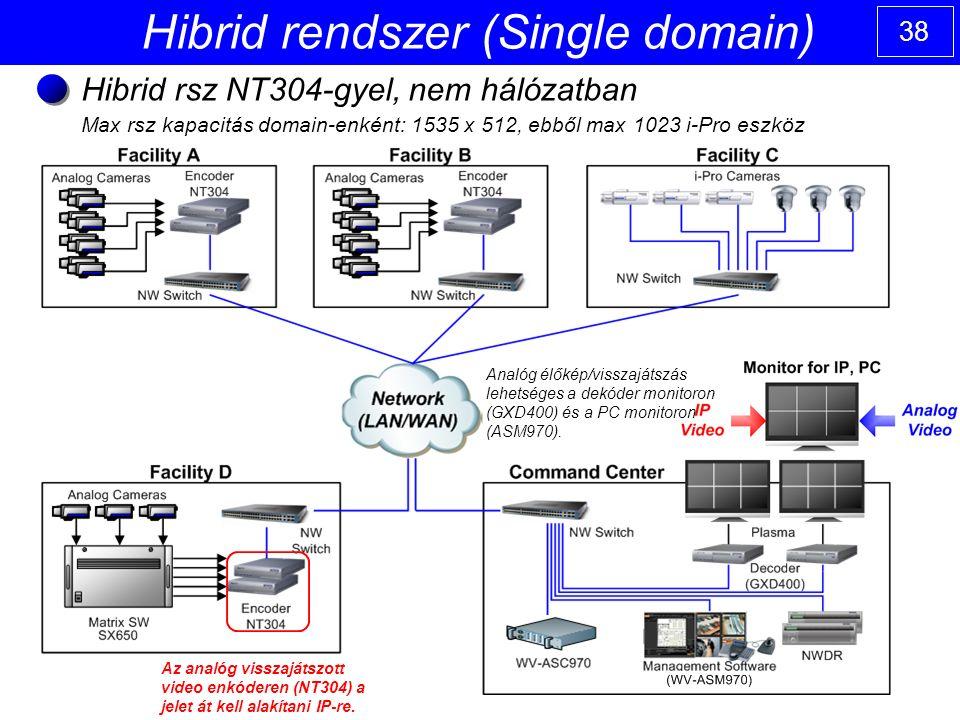 38 Hibrid rendszer (Single domain) Hibrid rsz NT304-gyel, nem hálózatban Max rsz kapacitás domain-enként: 1535 x 512, ebből max 1023 i-Pro eszköz Az analóg visszajátszott video enkóderen (NT304) a jelet át kell alakítani IP-re.