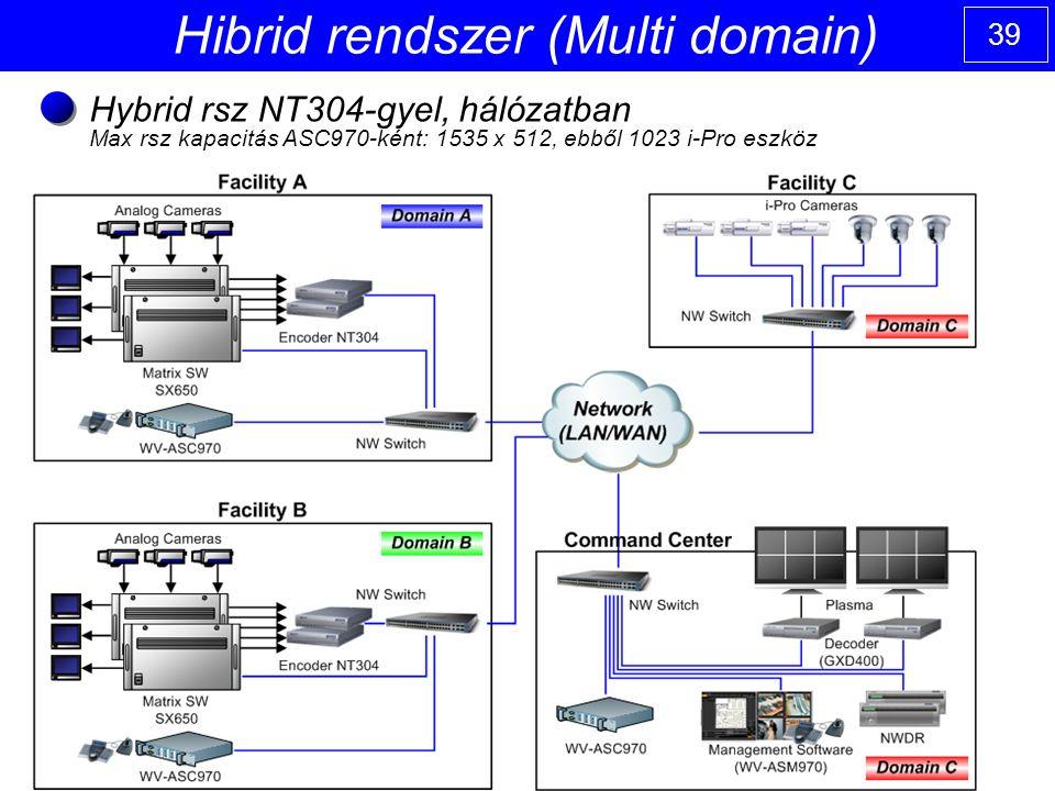 39 Hibrid rendszer (Multi domain) Hybrid rsz NT304-gyel, hálózatban Max rsz kapacitás ASC970-ként: 1535 x 512, ebből 1023 i-Pro eszköz