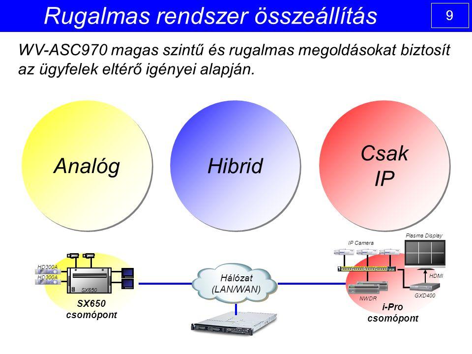 9 Csak IP Csak IP Analóg Hibrid Rugalmas rendszer összeállítás WV-ASC970 magas szintű és rugalmas megoldásokat biztosít az ügyfelek eltérő igényei alapján.